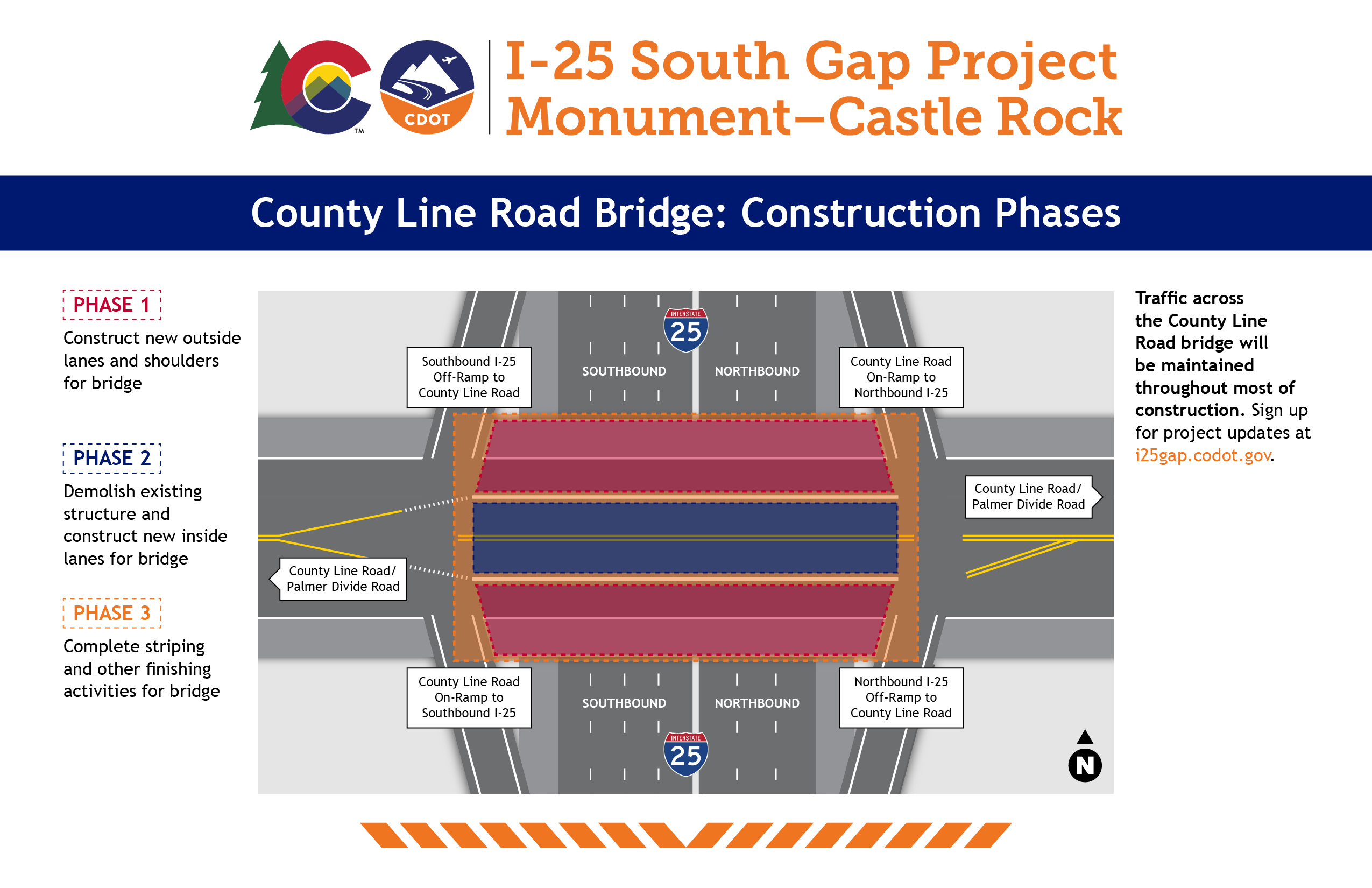 Display Board - County Line Road Bridge Construction Phases